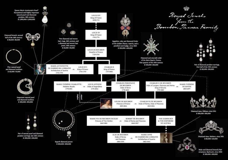 Bijoux de Marie-Antoinette : perles et diamants des Bourbon-Parme - Page 3 Screen10