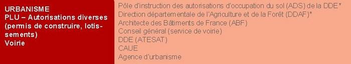 Permis de construire, Urbanisme Urbani11