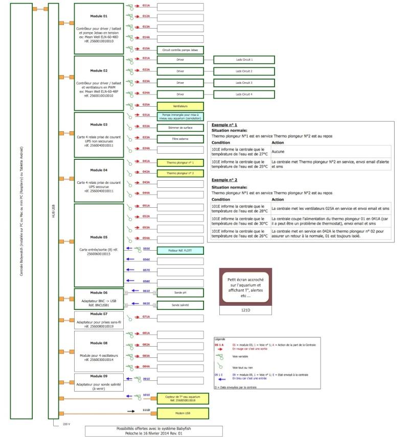 Jaubert 357 L, étude de faisabilité. - Page 5 Captur31