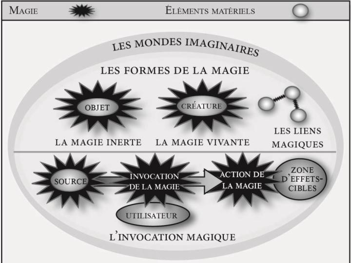 Rencontre avec l'essayiste Emmanuel Bertrand-egrefeuil pour Tout savoir sur la magie dans la fantasy. Palett15