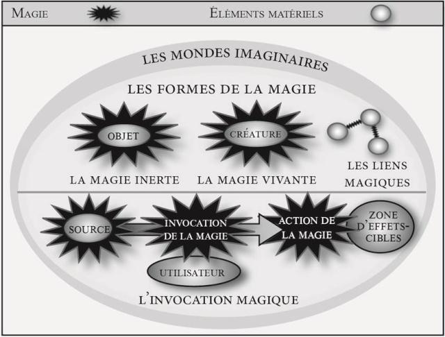 Rencontre avec l'essayiste Emmanuel Bertrand-egrefeuil pour Tout savoir sur la magie dans la fantasy. - Page 2 Palett16