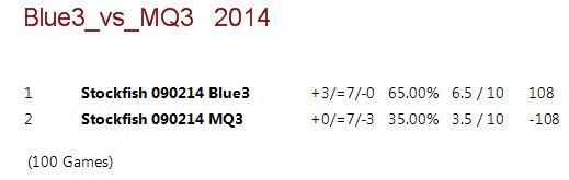 Blue 3.ctg tests 114