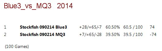 Blue 3.ctg tests 115