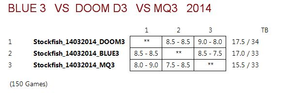DOOM3 VS BLUE3 VS MQ3 (STOCKFISH 14032014) Captur14