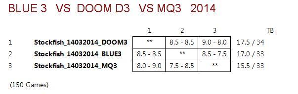DOOM3 VS BLUE3 VS MQ3 (STOCKFISH 14032014) Captur14