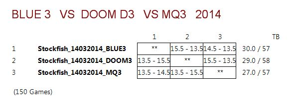 DOOM3 VS BLUE3 VS MQ3 (STOCKFISH 14032014) Captur15