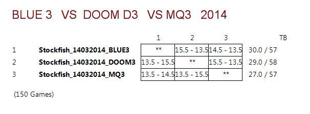 DOOM3 VS BLUE3 VS MQ3 (STOCKFISH 14032014) Captur15