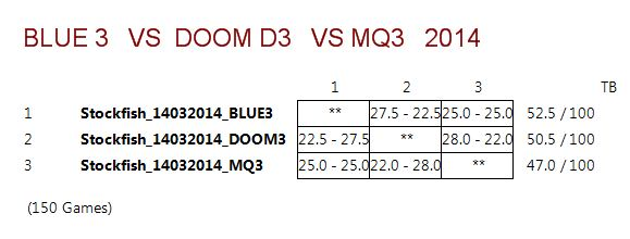 DOOM3 VS BLUE3 VS MQ3 (STOCKFISH 14032014) Captur17