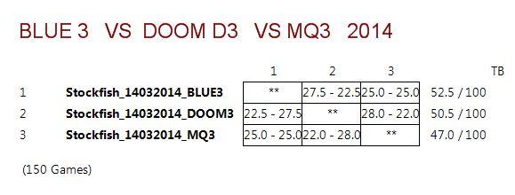 DOOM3 VS BLUE3 VS MQ3 (STOCKFISH 14032014) Captur17