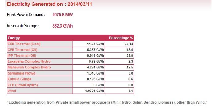 Power generation Vs Power Sector Company Profitability Ceb12