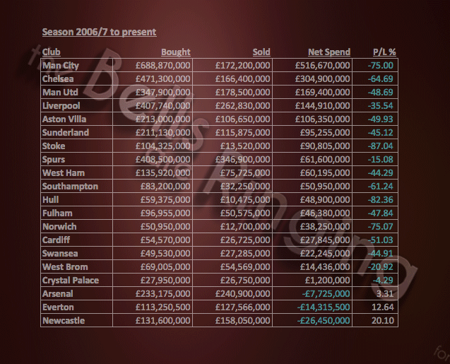 Our net spend... Club-s10
