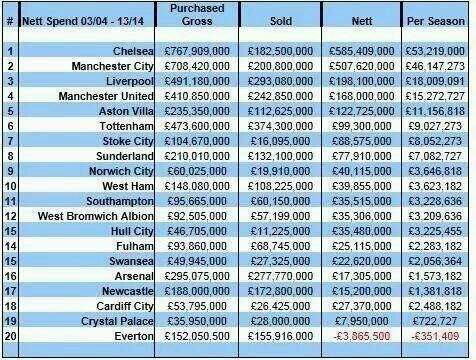 Our net spend... Image17