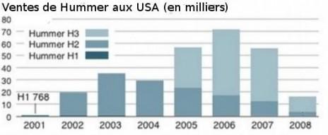 Combien de Hummer ont été vendu ? Tout les chiffres avec le Club Hummerbox  2009_110