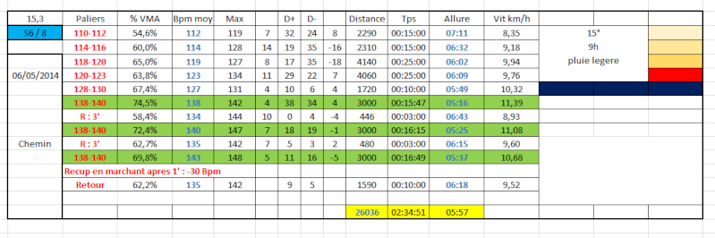 Didou 80 : Transition avant Marathon Octobre 2014 0605bi10