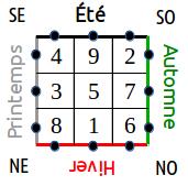 Le carré magique Luo Shu Luo_410
