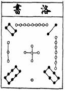 Le carré magique Luo Shu Luo_610