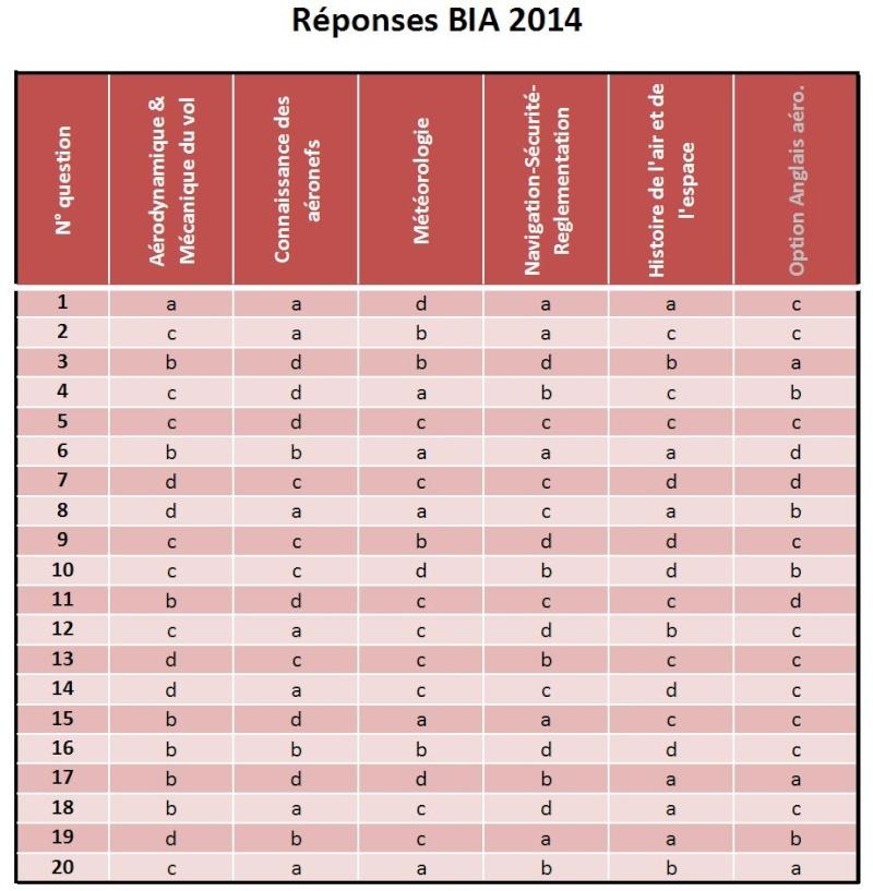 corrigé BIA 2014 Repons10