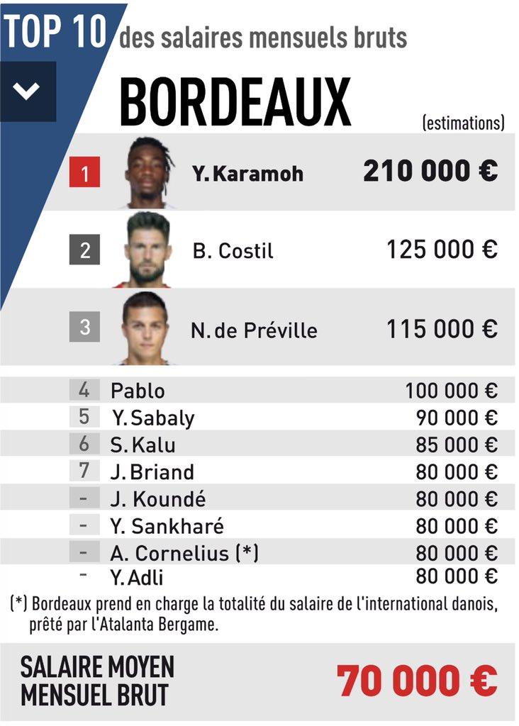 [FOOT] LE GFC, LE GAMOPAT FOOTBALL CLUB - Page 6 Bordea10