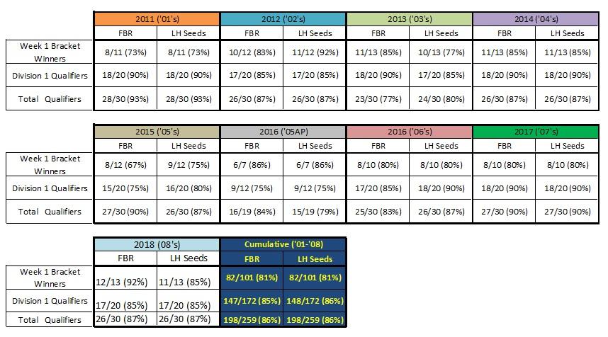 FBR and LH QT Results 2008 Girls Qt_vs_12