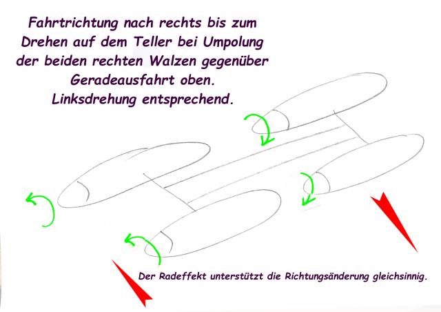Amphibien - Bootsbasteleien mit Fleischwolfanntrieb A210