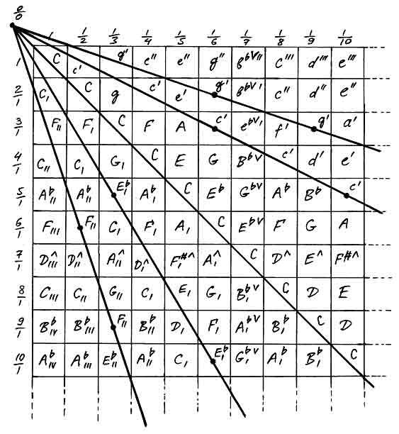 Теория музыки и позвоночник Pifago10