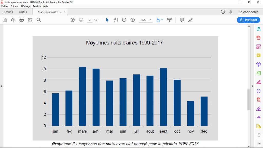 Couverture nuageuse, statistiques Belges!  Tablea10
