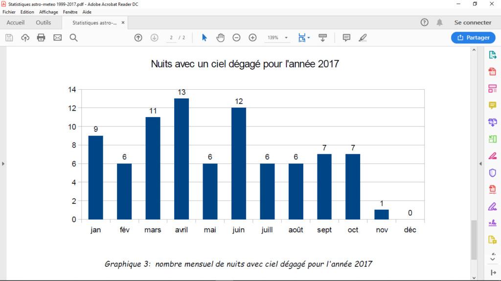 Couverture nuageuse, statistiques Belges!  Tablea11