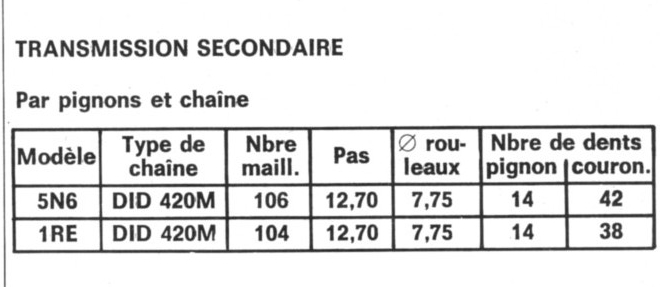 Resto ,  DTMX rouge auto(kit airsal 63cc) - Page 2 Transm10