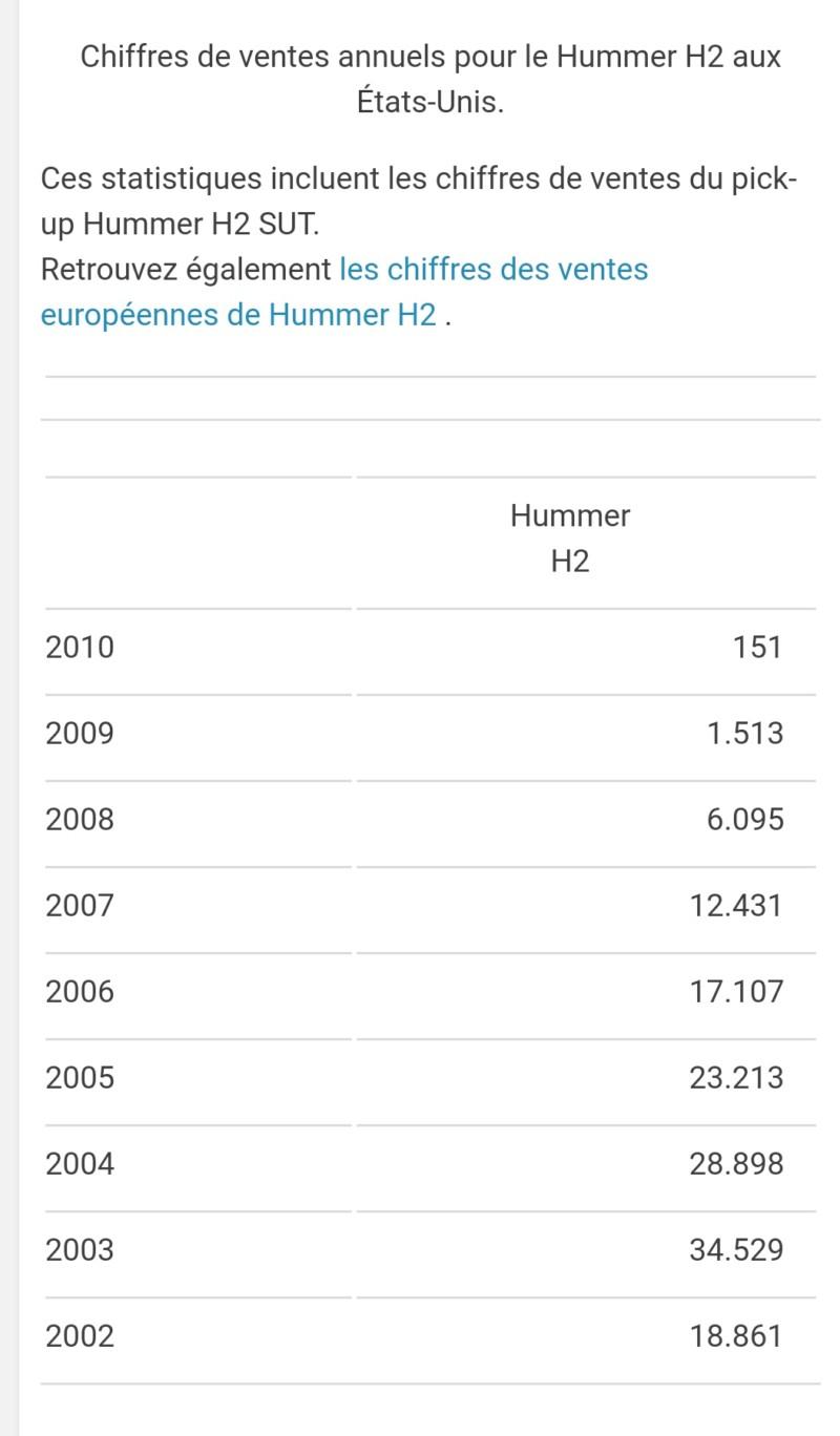 Combien de hummer vendu aux USA & EUROPE 20180615