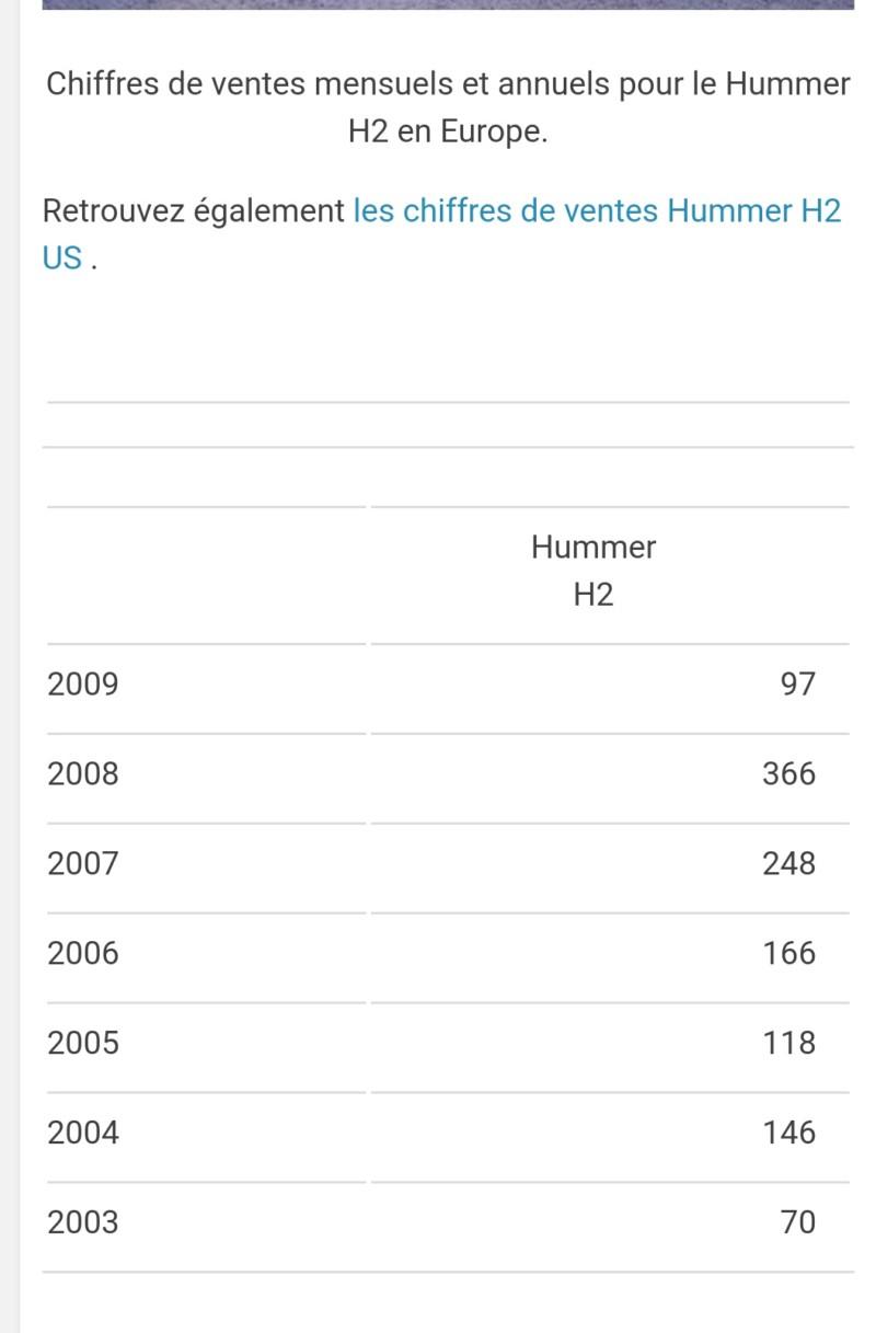 Combien de hummer vendu aux USA & EUROPE 20180616