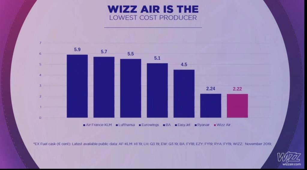 WizzAir MXP/BGY e inaugurazione base MXP  19771510