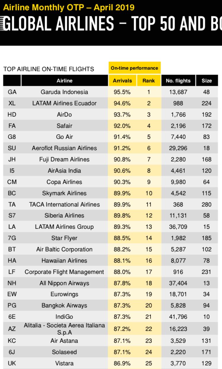 Alitalia è davvero la piu' puntuale al mondo? 54114810