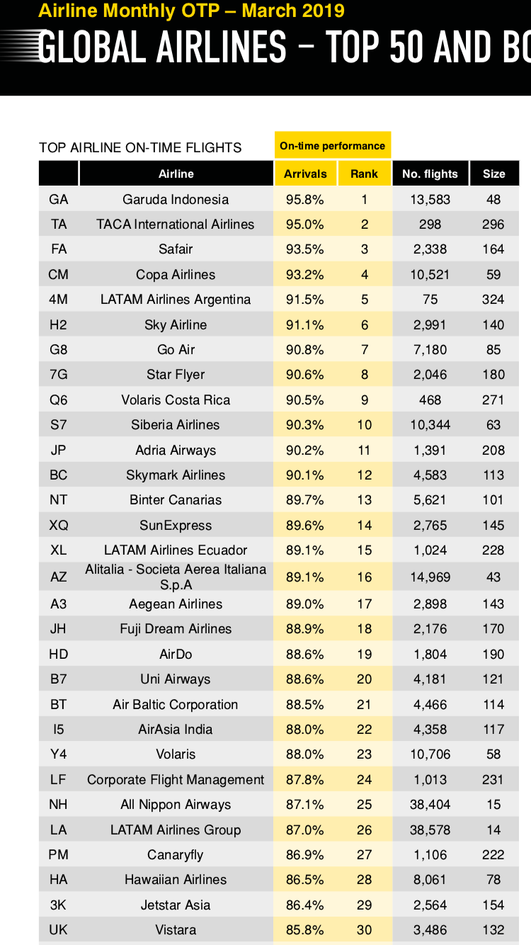 Alitalia è davvero la piu' puntuale al mondo? Ef0e4710