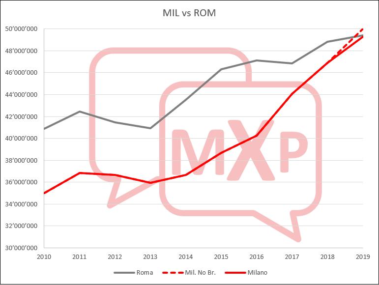 Record storico di traffico nel 2019 per gli scali SEA Mil-ro10