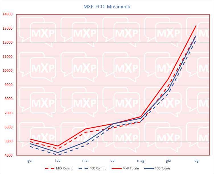 Testa a testa MXP-FCO - Pagina 5 Movmen10