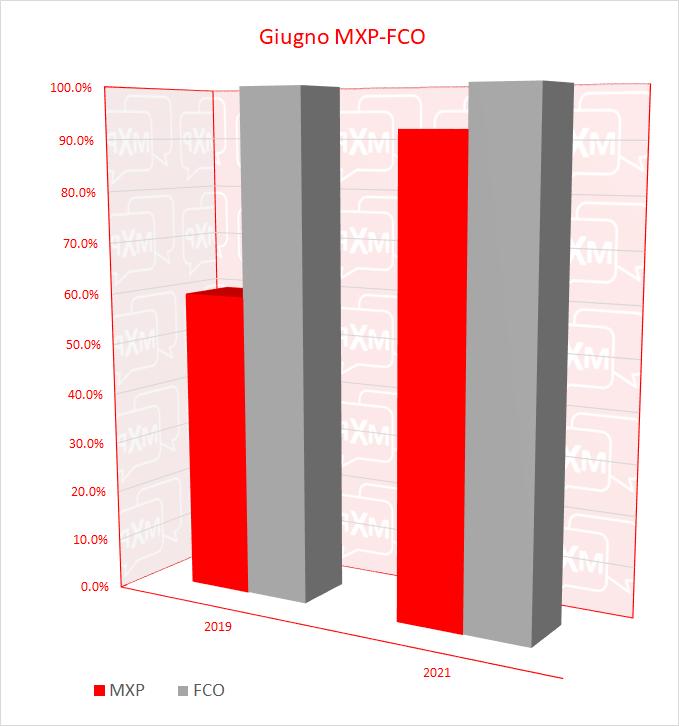 Testa a testa MXP-FCO - Pagina 5 Mxp-fc11