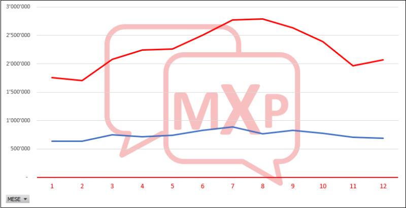 Record storico di traffico nel 2019 per gli scali SEA Mxpin_11