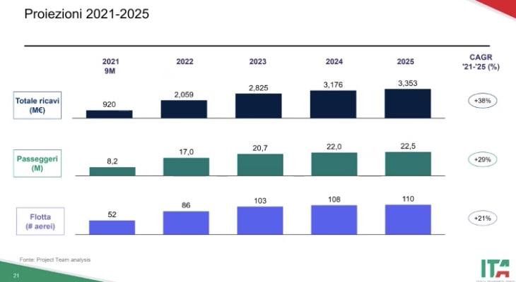 Il piano ITA è un fallimento annunciato Slide-10