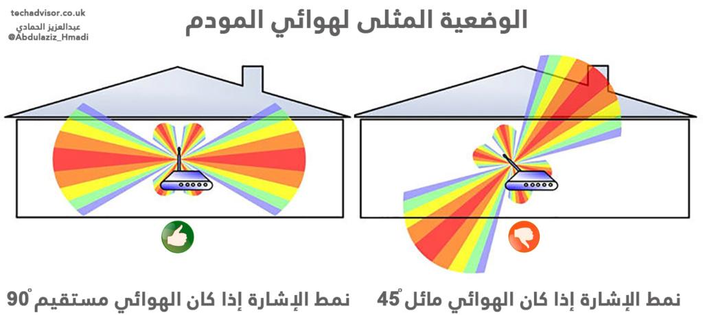 الحل لإشارة الوايرلس الضعيفة Eeeeeo21