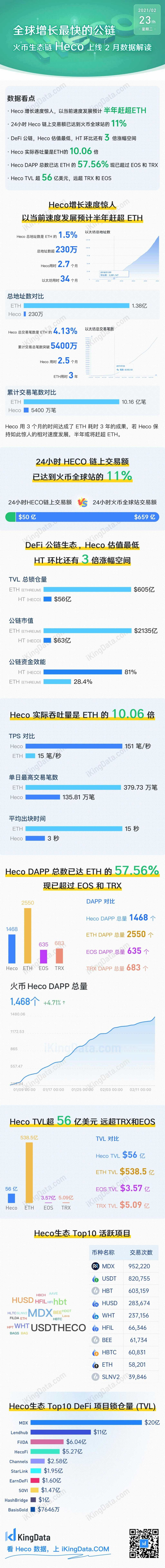 全球增长最快的公链-火币HECO Mmexpo10