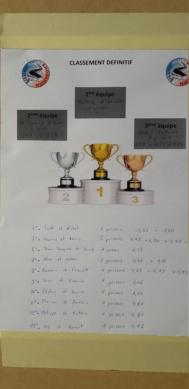 Compte rendu du 20ème concours du Silure Club Rhodanien 20200930