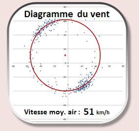 3927 - 14/02/19 - Vincent LOISEL - 146 km - homologué Sans_t42