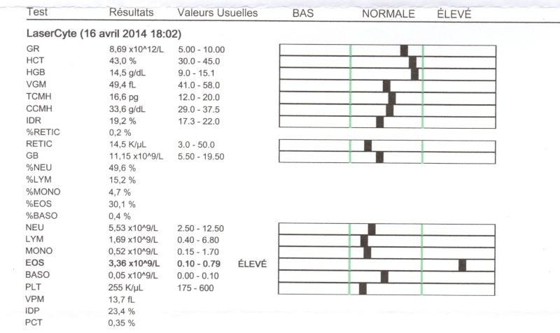 IRC chat : quels examens à faire pour savoir le meilleur traitement ? Analys11