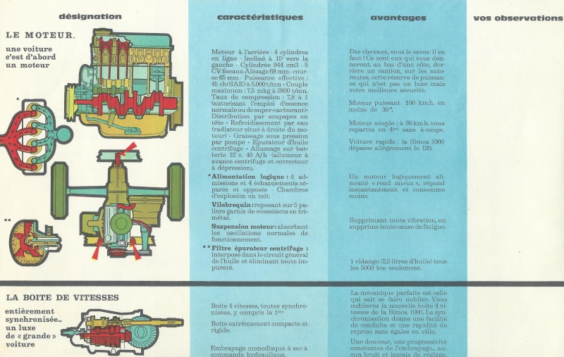 Pub et catalogues  CHRYSLER ,MATRA , SIMCA et TALBOT Simca_13