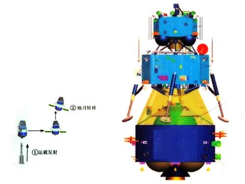 [Mission] Sonde Lunaire CE-3 (Alunissage & Rover) - Page 5 Ch110