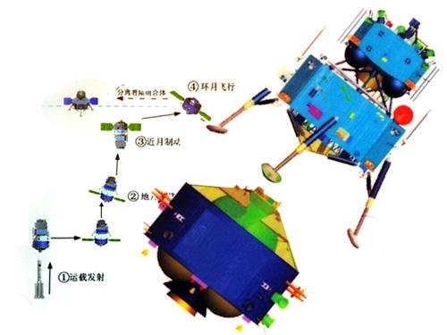 [Mission] Sonde Lunaire CE-3 (Alunissage & Rover) - Page 5 Ch210
