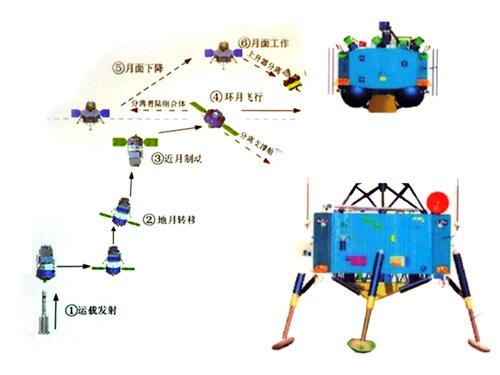 [Mission] Sonde Lunaire CE-3 (Alunissage & Rover) - Page 5 Ch310