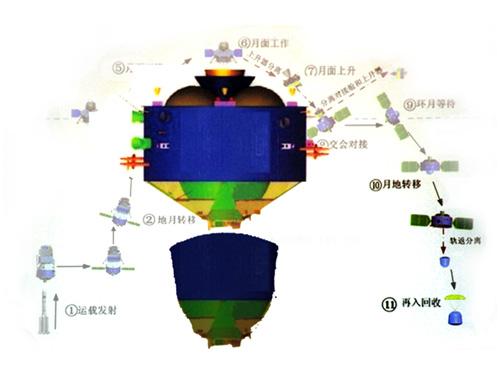 [Mission] Sonde Lunaire CE-3 (Alunissage & Rover) - Page 5 Ch510