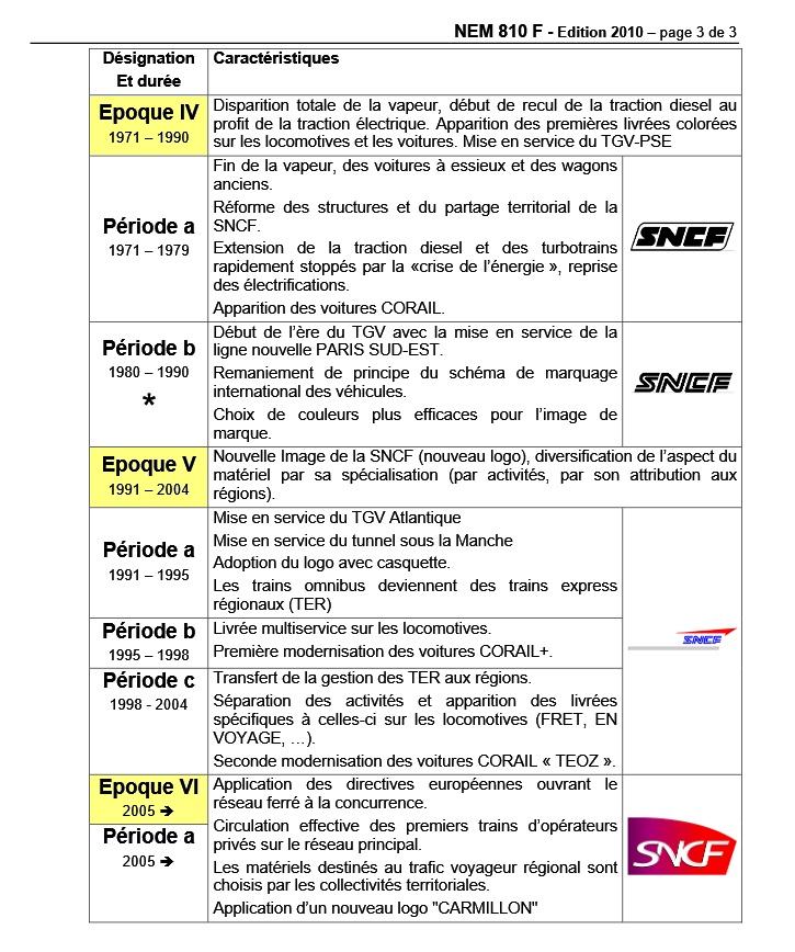 Les époques du chemin de fer en France Morop-12