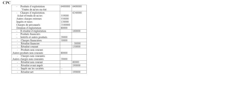 Variations des stocks – Entreprise de production Soluti10